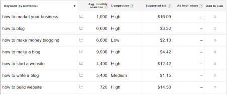 List of keyword options from the Google Keyword Planning Tool