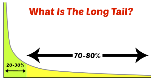 Long Tail Keywords Explained