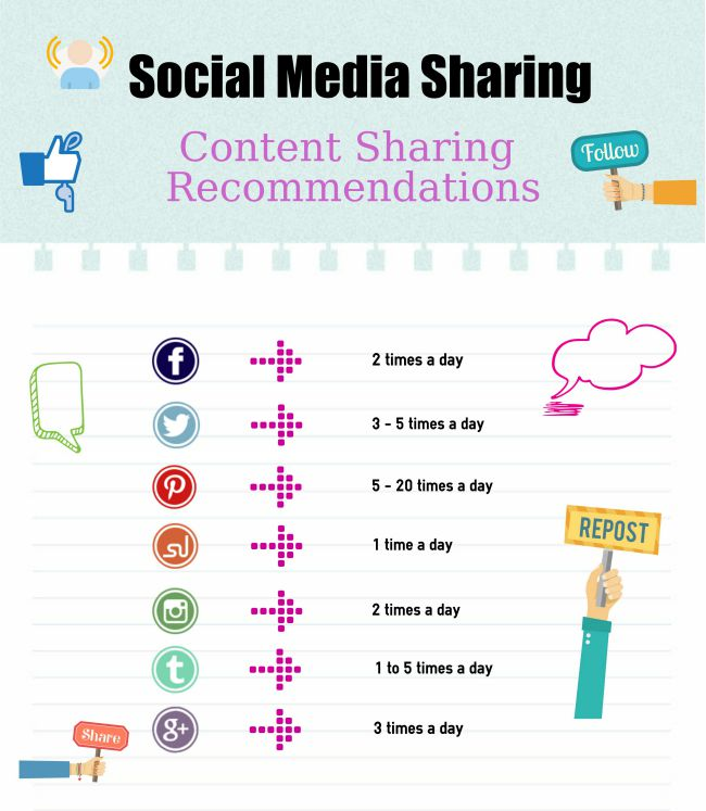 Suggested social media posting schedule - start out posting like this, and build up as you see how much sharing works well with your audience.