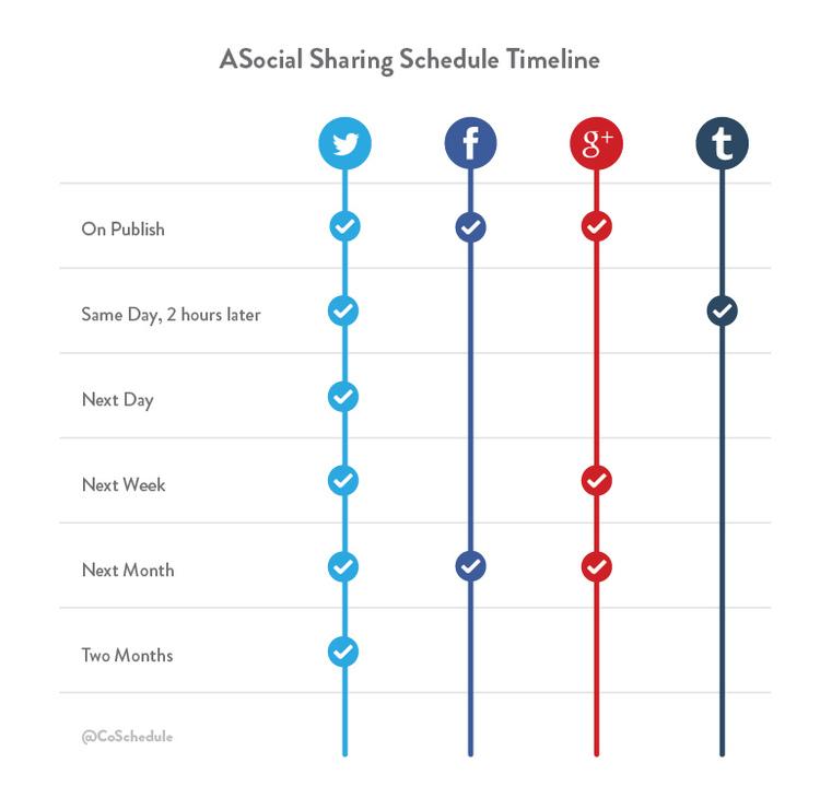 Buffer Social Media Sharing Timeline