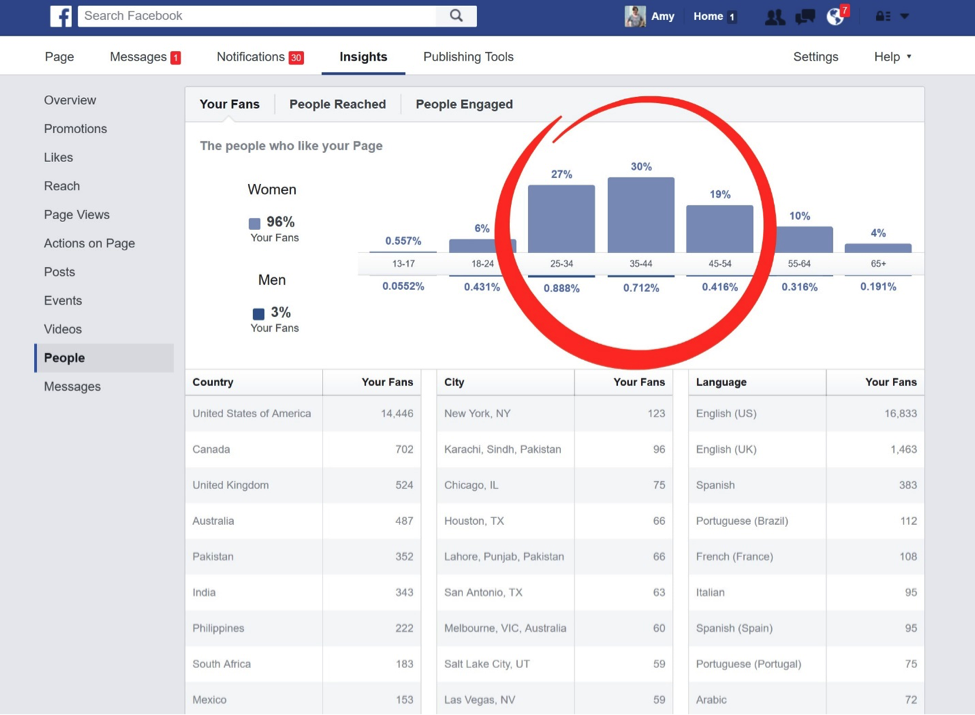 You can use your Facebook page analytics to find out who your audience is.