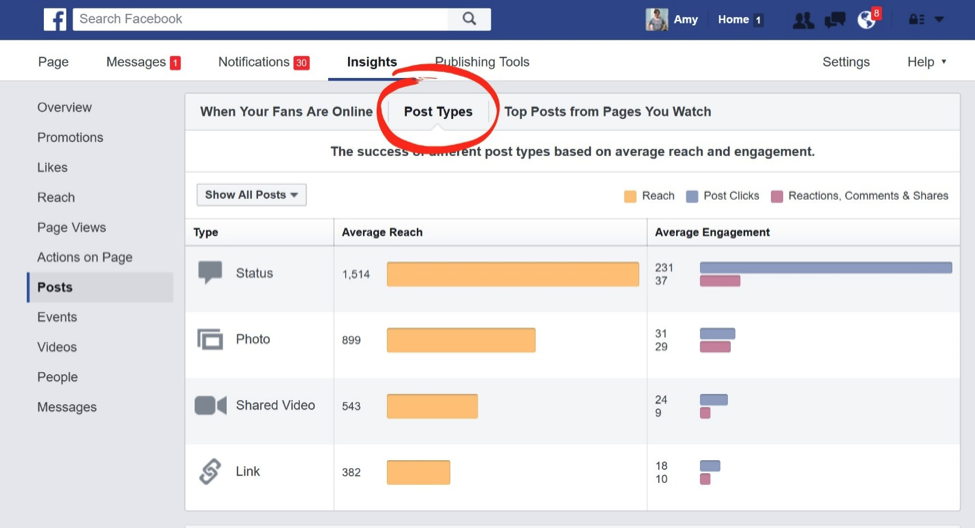 What types of posts should you share on your Facebook page? A look at your Facebook analytics will answer that question for you!
