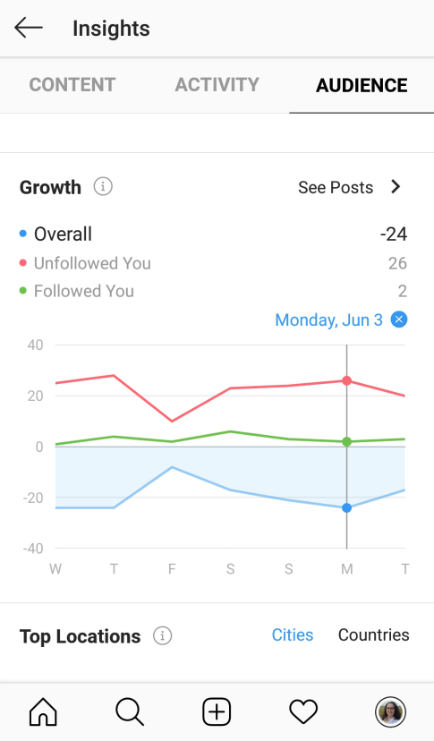 Screenshot of new audience insights on Instagram Creator Acconts